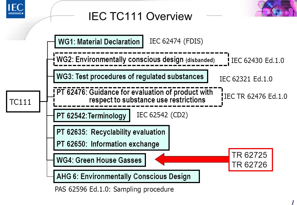 Yoshiaki ICHIKAWA 5 September 2011 IEC/TC 111 Chair Environment Strategy Office Hitachi, Ltd.