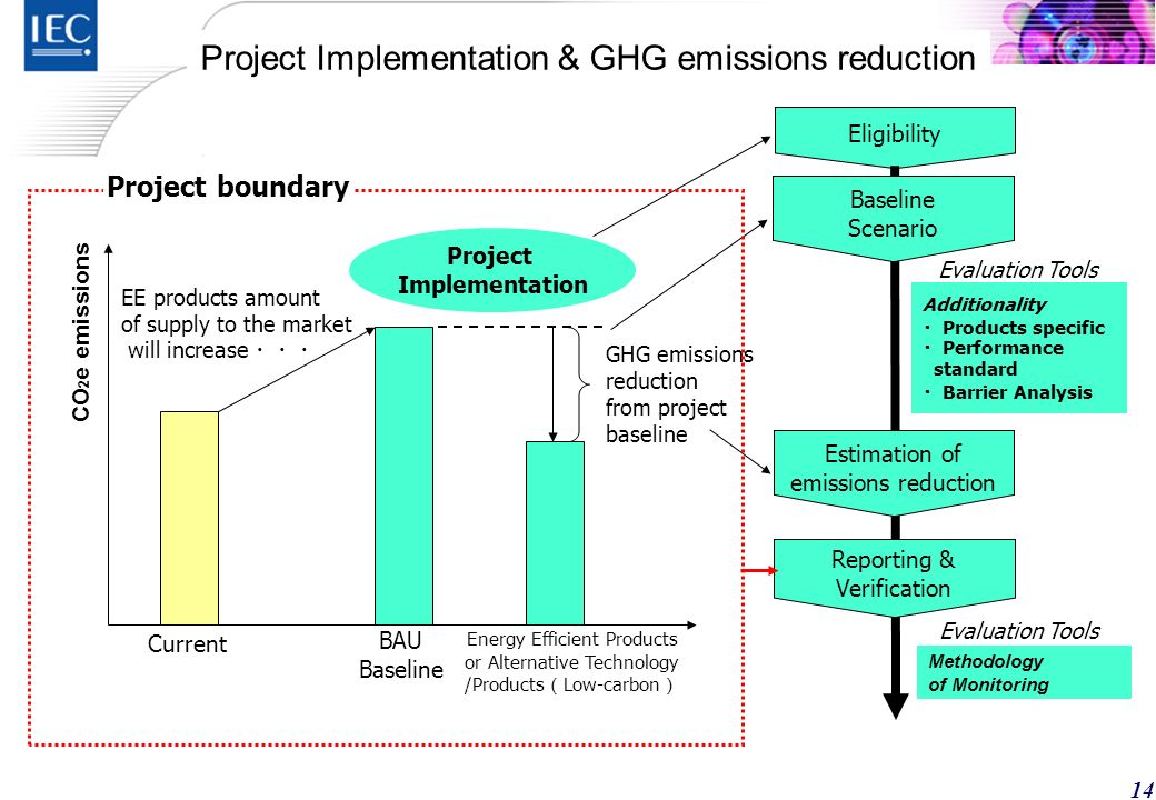 13 WBCSD/WRI GHG Protocol GHG Protocol for Project Accounting standard ISO TC207 SC7 GHG Management Reference / Sector specific UNFCCC Post Kyoto Framework MRV (Monitoring, reporting, and verification) scheme in each countries Political Framework IEC TC111 TR 62726 Quantification Methodology of greenhouse gas emission (CO2e) reductions for EE products & service from the project baseline ISO 14064 Part-2 : Specification with guidance at the project level for quantification, monitoring and reporting of GHG emission reductions or removal enhancements project baseline Subject GHG Assessment methodology for EE products and service sector Issue (Target) Schedule: 2012 Issued Relation to Existing Std.
