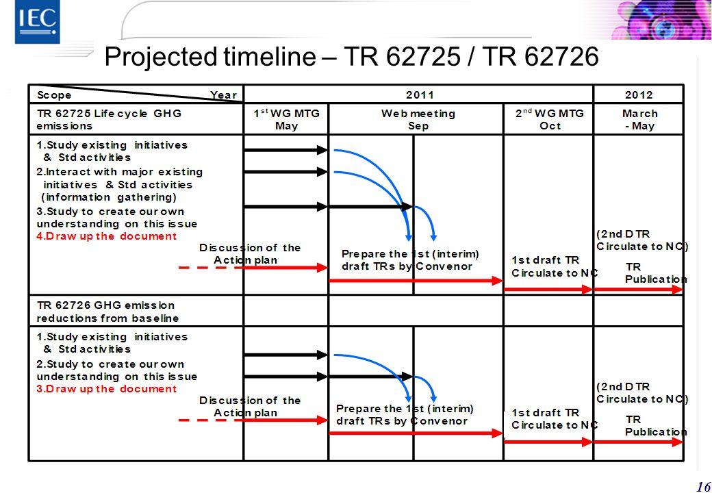 15 3 Schedule
