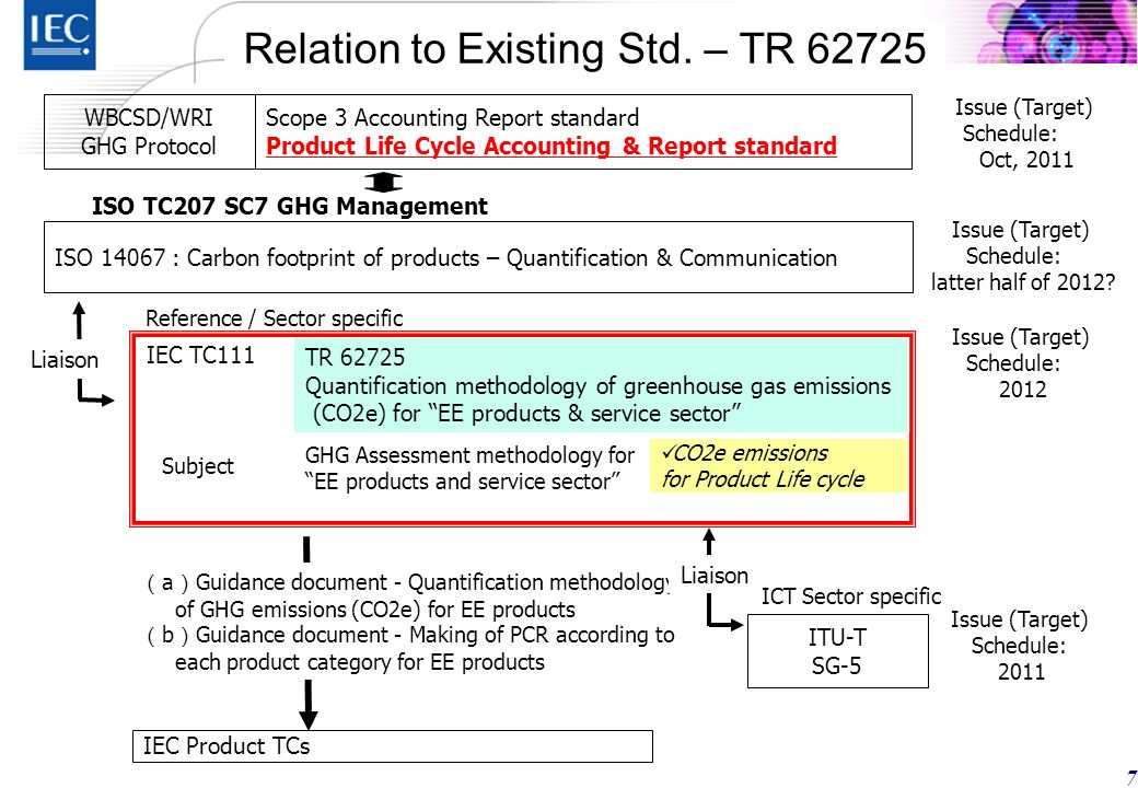 6 TR 62725 describes principles and guidance to quantify greenhouse gas emissions (CO2e for EE products* based on the life-cycle thinking and is applicable to any type of EE products, which are new or modified.