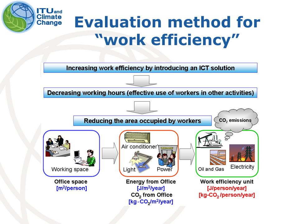 Evaluation method for work efficiency