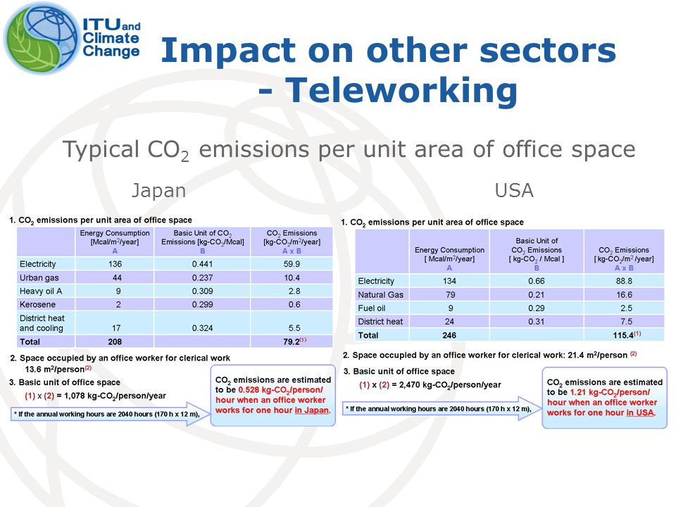 Impact on other sectors - Teleworking Typical CO 2 emissions per unit area of office space JapanUSA