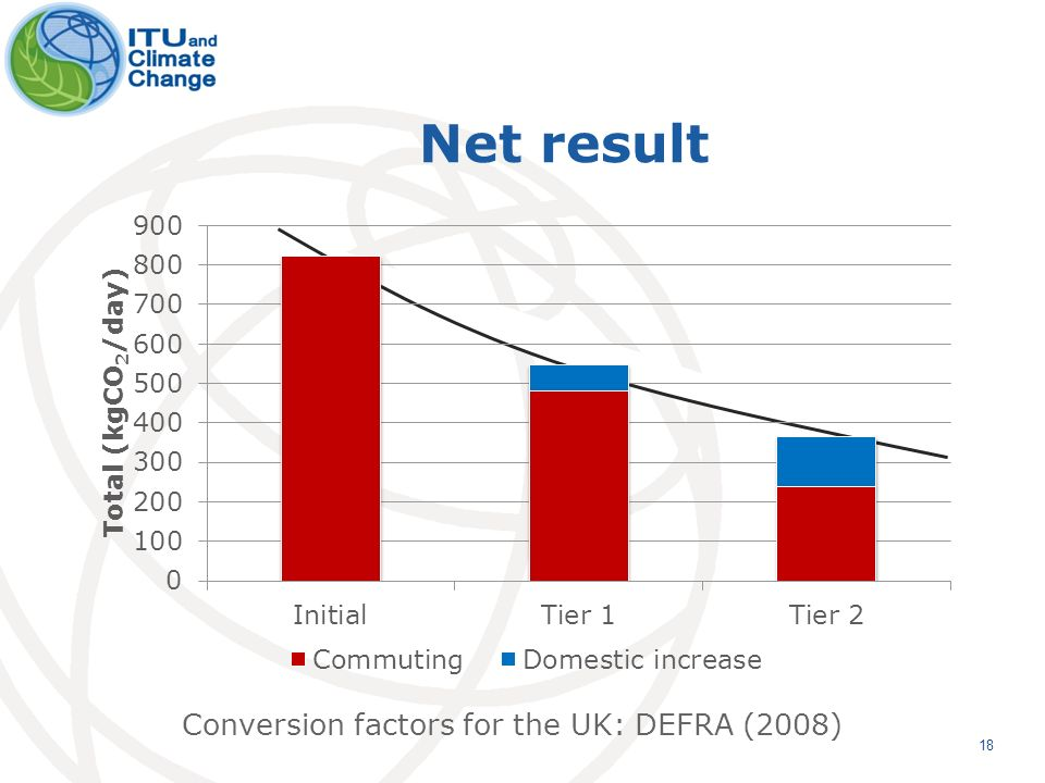 Net result 18 Conversion factors for the UK: DEFRA (2008)