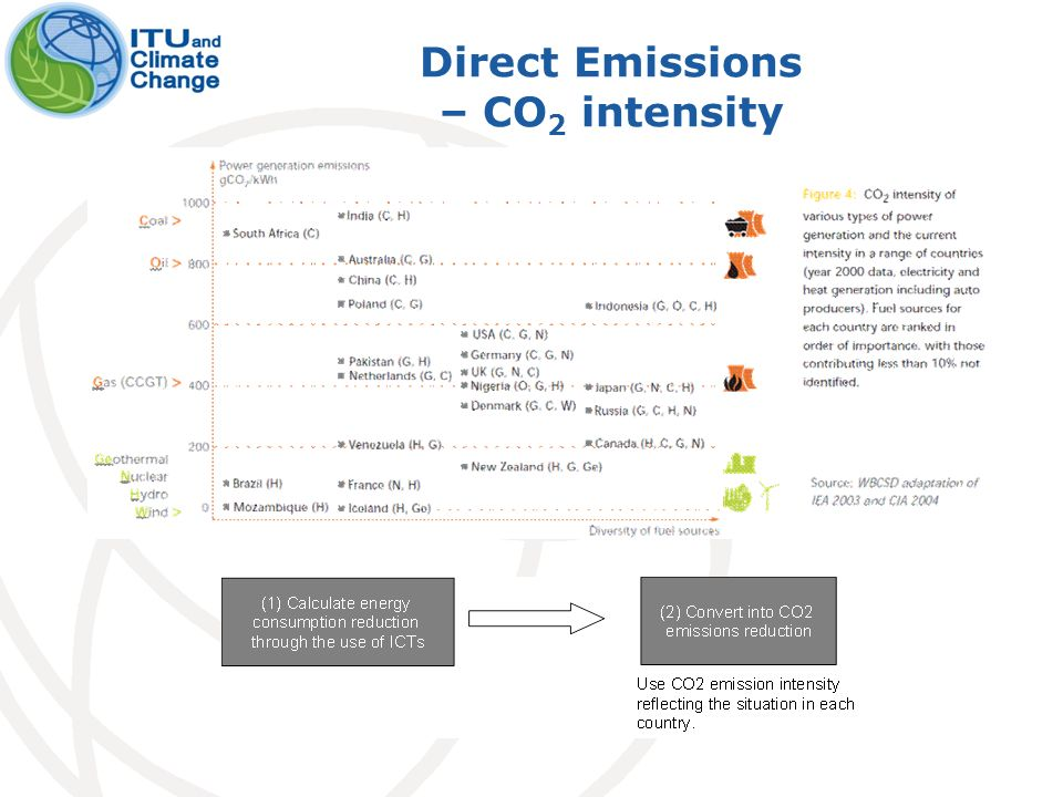 Direct Emissions – CO 2 intensity