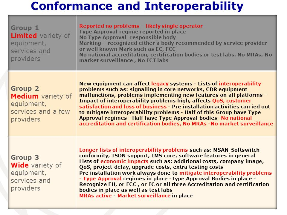 Conformance and Interoperability