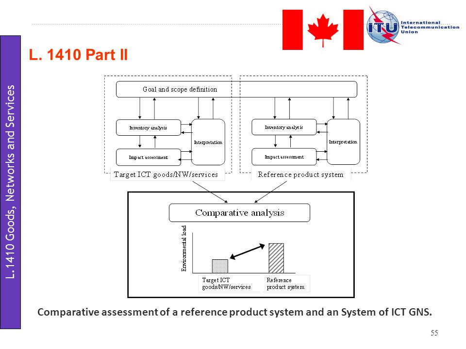L. 1410 Part II 55 Comparative assessment of a reference product system and an System of ICT GNS. L.1410 Goods, Networks and Services
