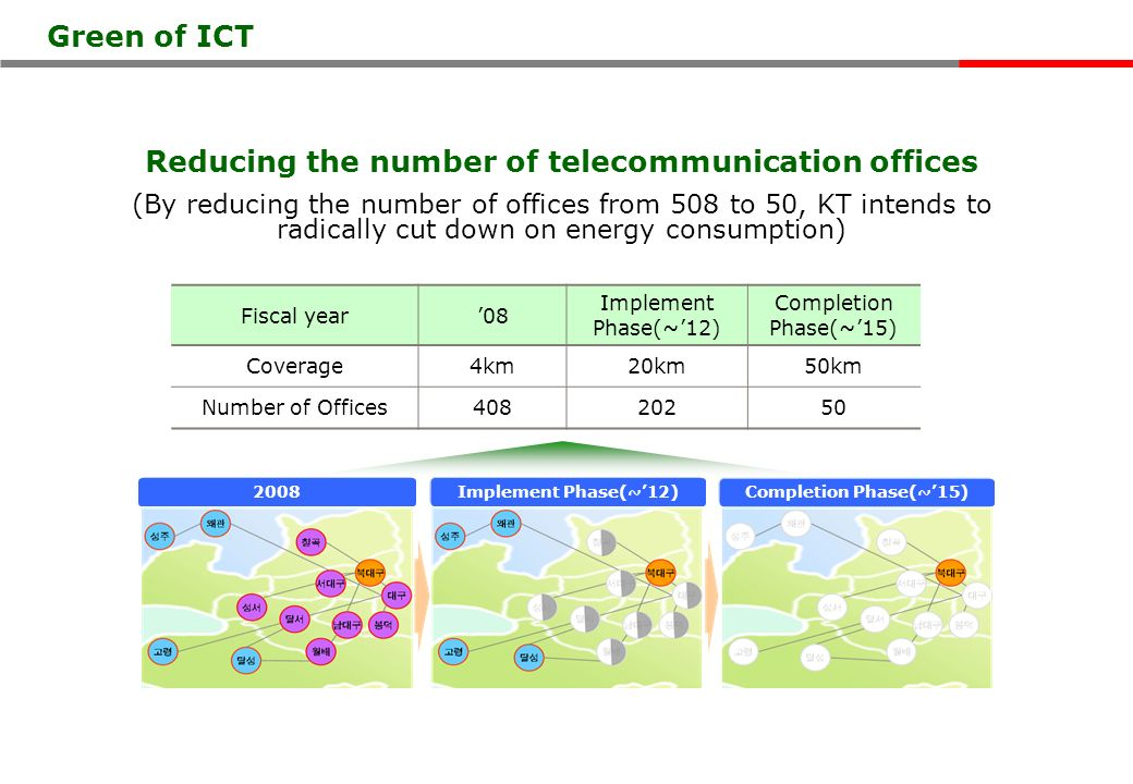 Reducing the number of telecommunication offices (By reducing the number of offices from 508 to 50, KT intends to radically cut down on energy consumption) Fiscal year08 Implement Phase(~12) Completion Phase(~15) Coverage4km20km50km Number of Offices40820250 2008Implement Phase(~12) Completion Phase(~15) Green of ICT