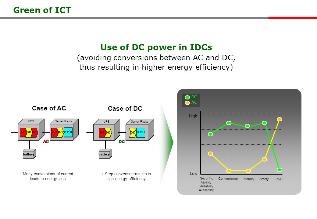 Use of DC power in IDCs (avoiding conversions between AC and DC, thus resulting in higher energy efficiency) Green of ICT High Low DC AC Security, Quality Reliability Availability Convenience Mobility Safety Cost DC AC DC AC C P U battery AC Server RacksUPS Many conversions of current leads to energy loss DC AC DC C P U battery DC Server RacksUPS 1 Step conversion results in high energy efficiency Case of AC Case of DC