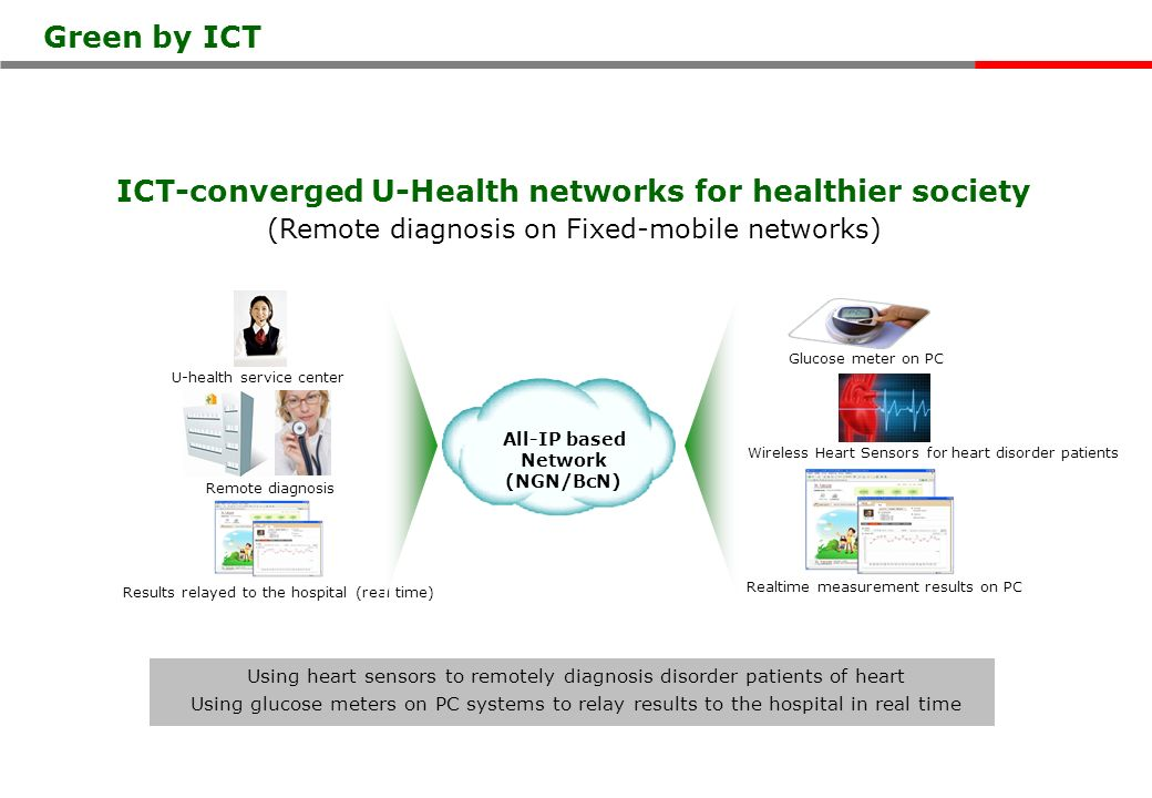 ICT-converged U-Health networks for healthier society (Remote diagnosis on Fixed-mobile networks) Using heart sensors to remotely diagnosis disorder patients of heart Using glucose meters on PC systems to relay results to the hospital in real time U-health service center Glucose meter on PC Remote diagnosis Wireless Heart Sensors for heart disorder patients Realtime measurement results on PC Results relayed to the hospital (real time) All-IP based Network (NGN/BcN) Green by ICT