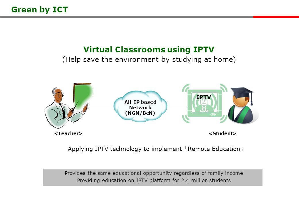 Virtual Classrooms using IPTV (Help save the environment by studying at home) Provides the same educational opportunity regardless of family income Providing education on IPTV platform for 2.4 million students Applying IPTV technology to implement Remote Education IPTV Green by ICT All-IP based Network (NGN/BcN)