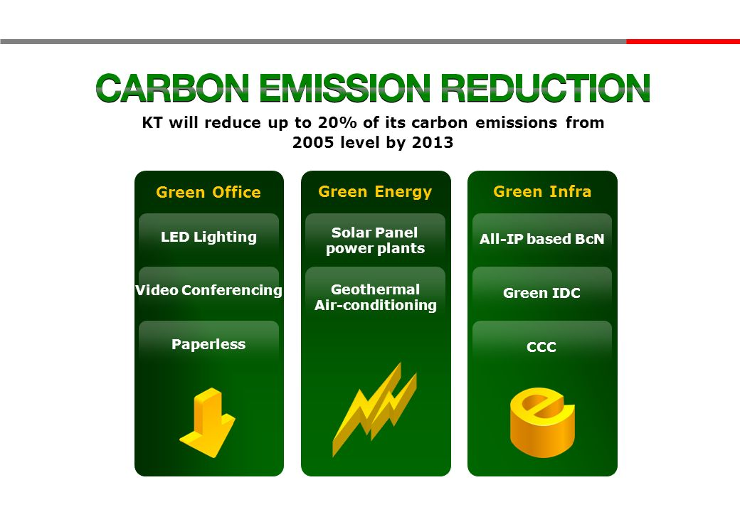 KT will reduce up to 20% of its carbon emissions from 2005 level by 2013 Green Office Green EnergyGreen Infra LED Lighting Video Conferencing Paperless Solar Panel power plants Geothermal Air-conditioning All-IP based BcN Green IDC CCC