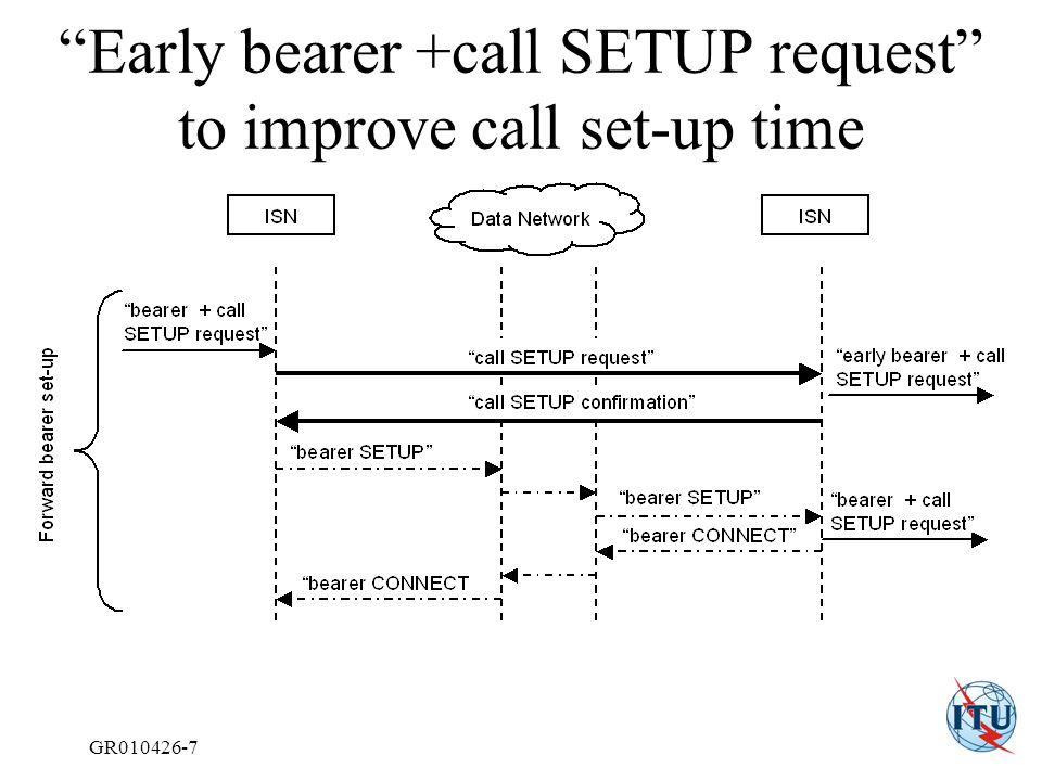 GR010426-7 Early bearer +call SETUP request to improve call set-up time