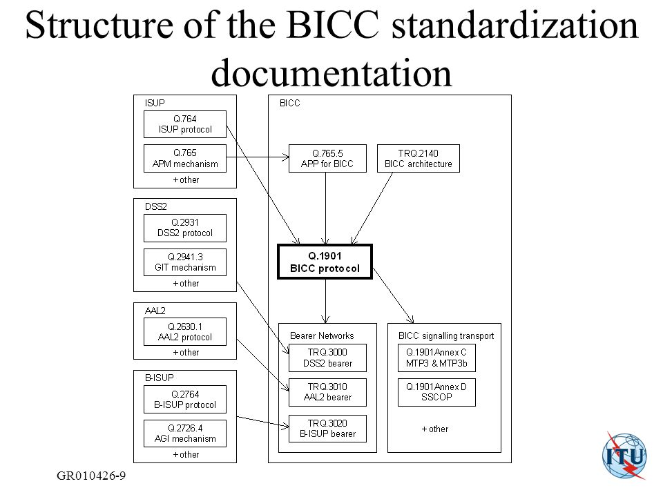 GR010426-9 Structure of the BICC standardization documentation