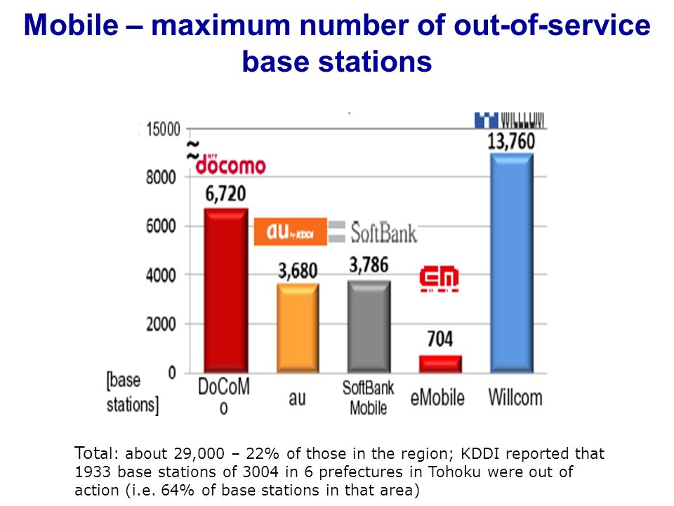 Mobile – maximum number of out-of-service base stations Tot al: about 29,000 – 22% of those in the region; KDDI reported that 1933 base stations of 30