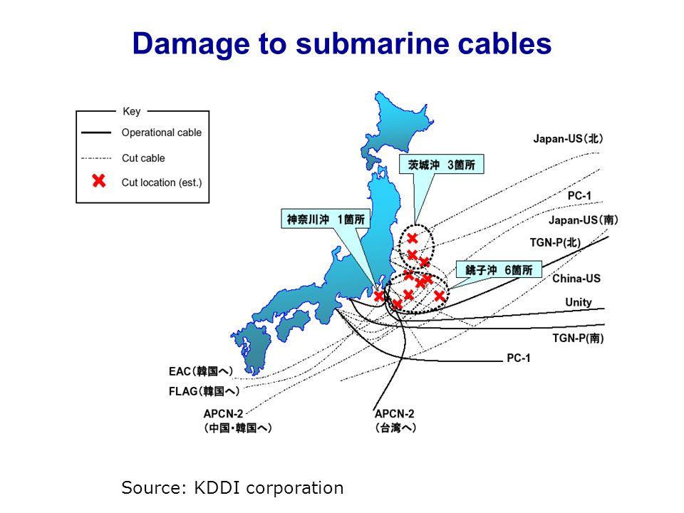 Damage to submarine cables Source: KDDI corporation