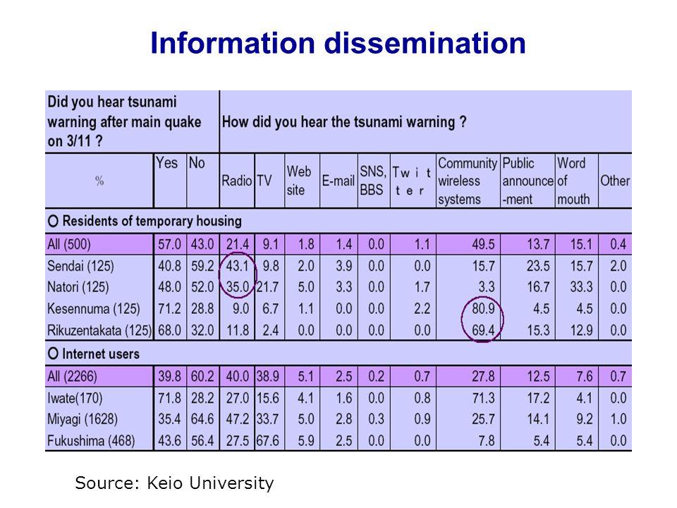 Information dissemination Source: Keio University