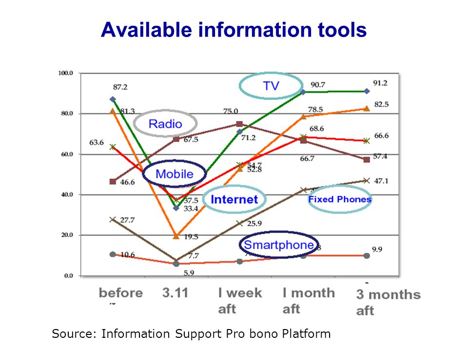 Available information tools Source: Information Support Pro bono Platform