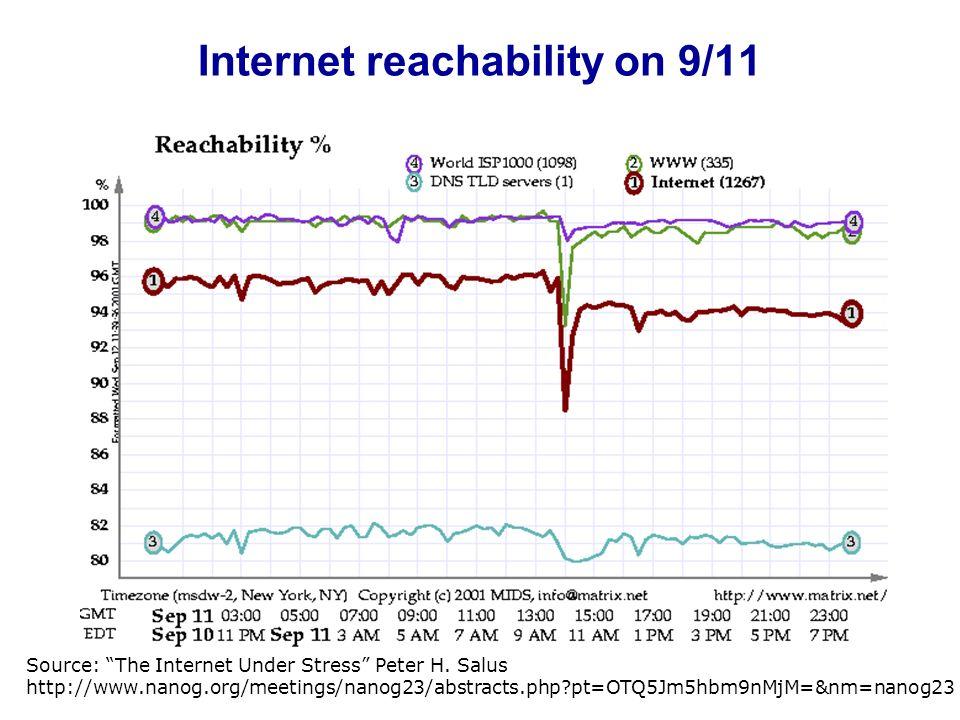 Internet reachability on 9/11 Source: The Internet Under Stress Peter H. Salus http://www.nanog.org/meetings/nanog23/abstracts.php?pt=OTQ5Jm5hbm9nMjM=