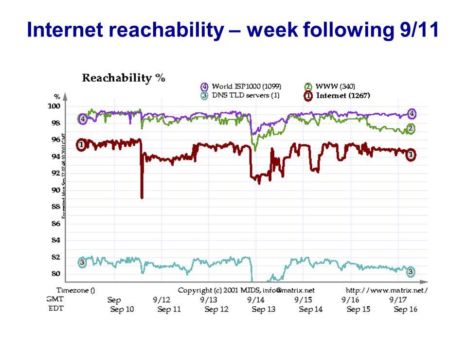 Internet reachability – week following 9/11