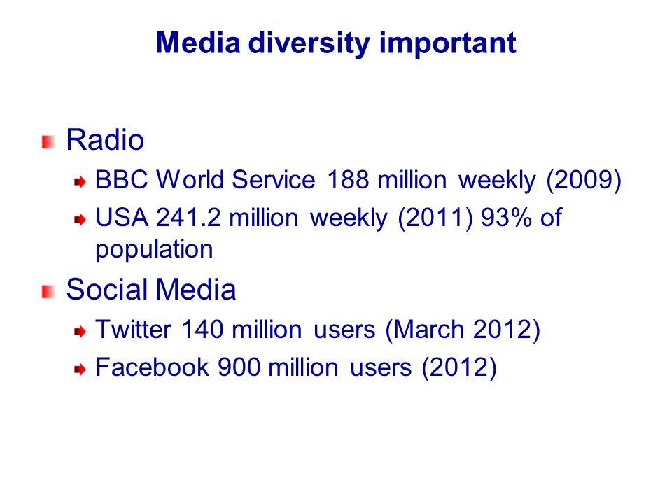 Media diversity important Radio BBC World Service 188 million weekly (2009) USA 241.2 million weekly (2011) 93% of population Social Media Twitter 140