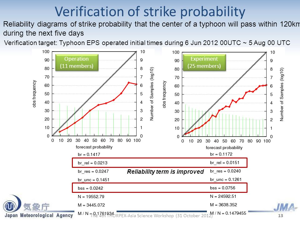 Verification of strike probability 13 Verification target: Typhoon EPS operated initial times during 6 Jun 2012 00UTC ~ 5 Aug 00 UTC Reliability term