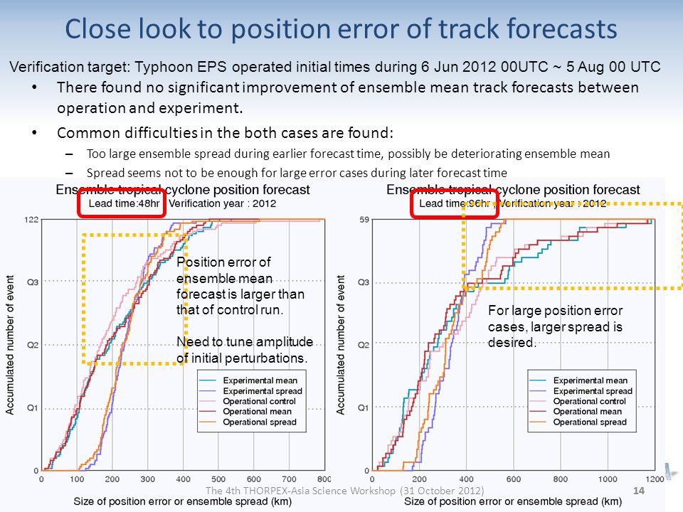 Close look to position error of track forecasts There found no significant improvement of ensemble mean track forecasts between operation and experime