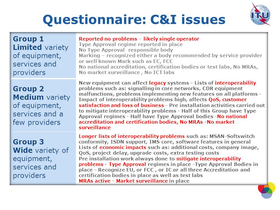 Questionnaire: C&I issues
