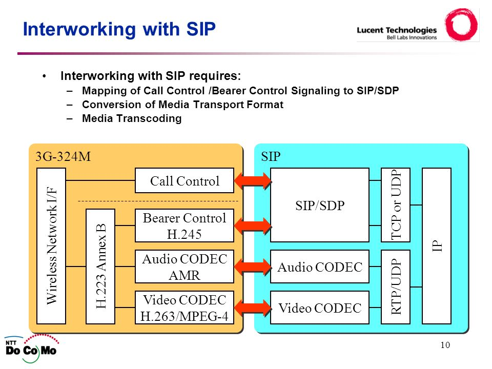 10 Interworking with SIP Interworking with SIP requires: –Mapping of Call Control /Bearer Control Signaling to SIP/SDP –Conversion of Media Transport Format –Media Transcoding SIP 3G-324M H.223 Annex B Bearer Control H.245 Audio CODEC AMR Call Control Wireless Network I/F Video CODEC H.263/MPEG-4 SIP/SDP Audio CODEC Video CODEC TCP or UDP RTP/UDPIP