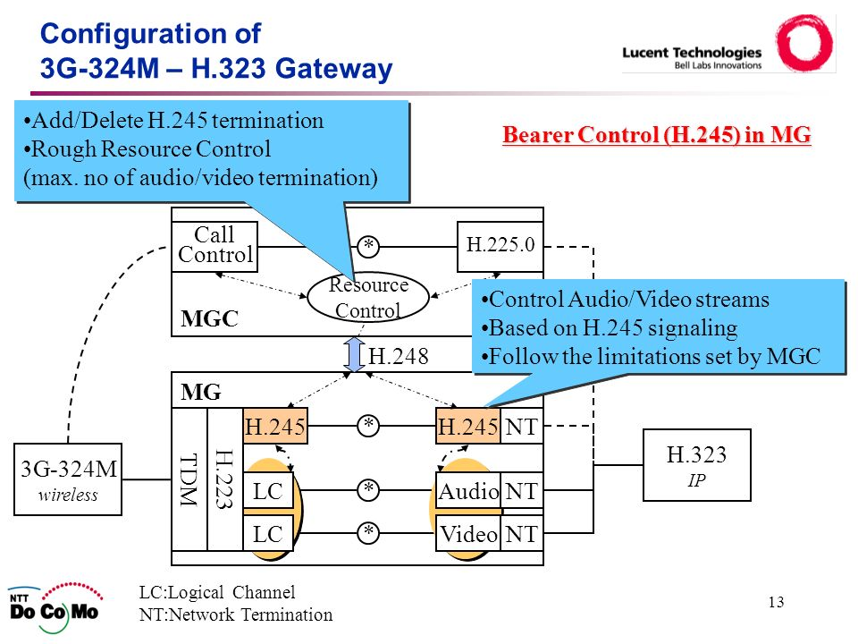 13 Configuration of 3G-324M – H.323 Gateway MG TDMH.245 LC:Logical Channel NT:Network Termination H.245NT * * * MGC Call Control H.225.0 * 3G-324M wireless H.323 IP Resource Control Add/Delete H.245 termination Rough Resource Control (max.