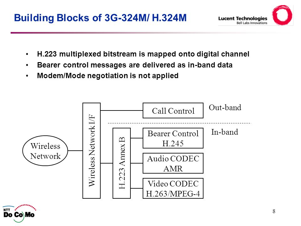8 Building Blocks of 3G-324M/ H.324M H.223 multiplexed bitstream is mapped onto digital channel Bearer control messages are delivered as in-band data Modem/Mode negotiation is not applied H.223 Annex B Bearer Control H.245 Audio CODEC AMR Call Control Wireless Network I/F Video CODEC H.263/MPEG-4 Out-band In-band Wireless Network