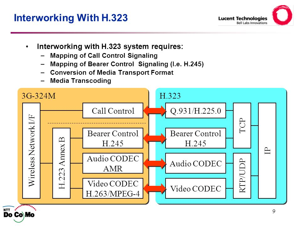 9 H.323 3G-324M Interworking With H.323 Interworking with H.323 system requires: –Mapping of Call Control Signaling –Mapping of Bearer Control Signaling (I.e.