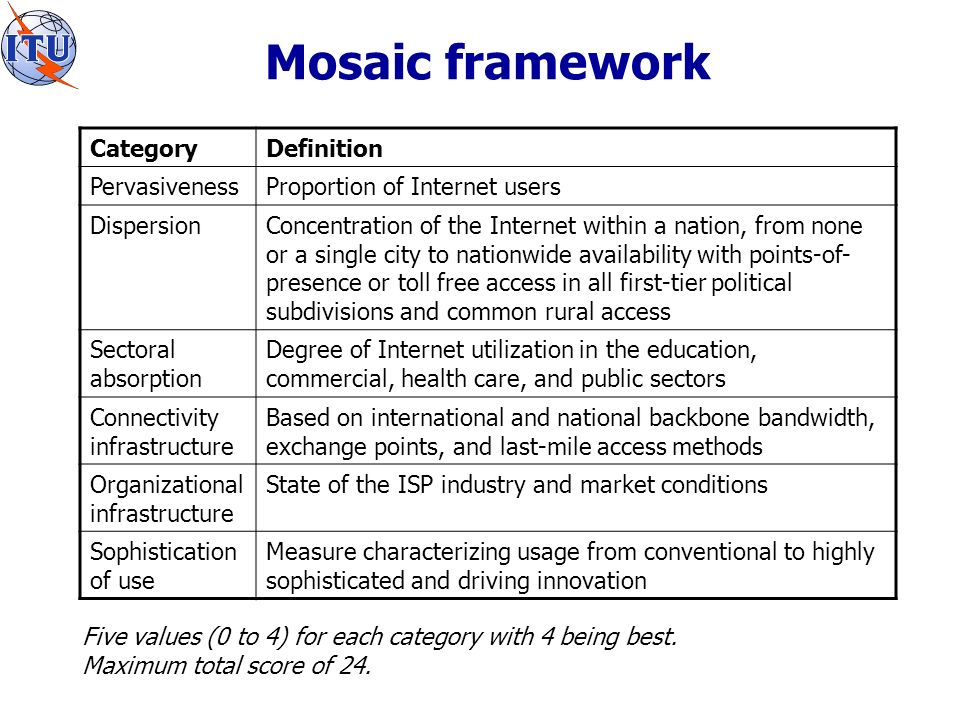 Mosaic framework CategoryDefinition PervasivenessProportion of Internet users DispersionConcentration of the Internet within a nation, from none or a single city to nationwide availability with points-of- presence or toll free access in all first-tier political subdivisions and common rural access Sectoral absorption Degree of Internet utilization in the education, commercial, health care, and public sectors Connectivity infrastructure Based on international and national backbone bandwidth, exchange points, and last-mile access methods Organizational infrastructure State of the ISP industry and market conditions Sophistication of use Measure characterizing usage from conventional to highly sophisticated and driving innovation Five values (0 to 4) for each category with 4 being best.
