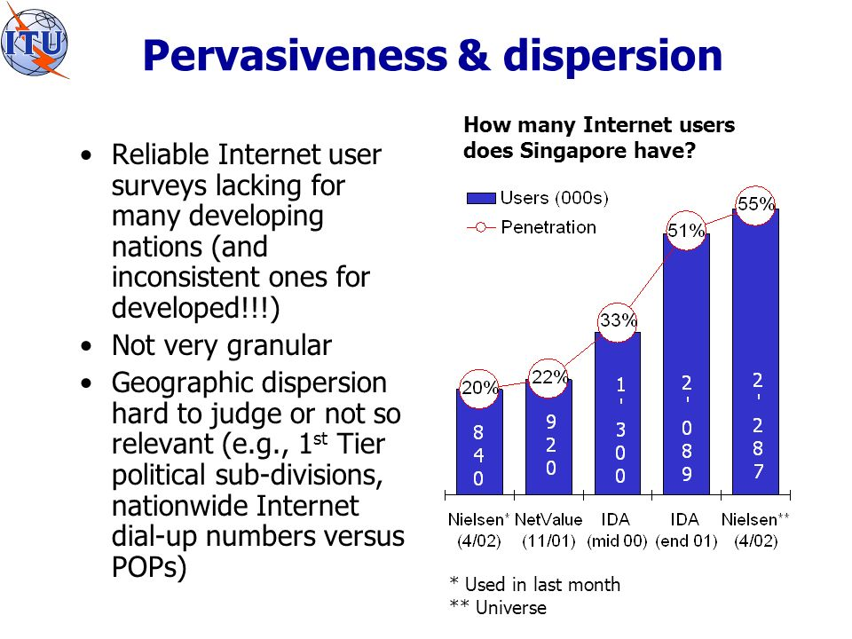 Pervasiveness & dispersion Reliable Internet user surveys lacking for many developing nations (and inconsistent ones for developed!!!) Not very granular Geographic dispersion hard to judge or not so relevant (e.g., 1 st Tier political sub-divisions, nationwide Internet dial-up numbers versus POPs) How many Internet users does Singapore have.