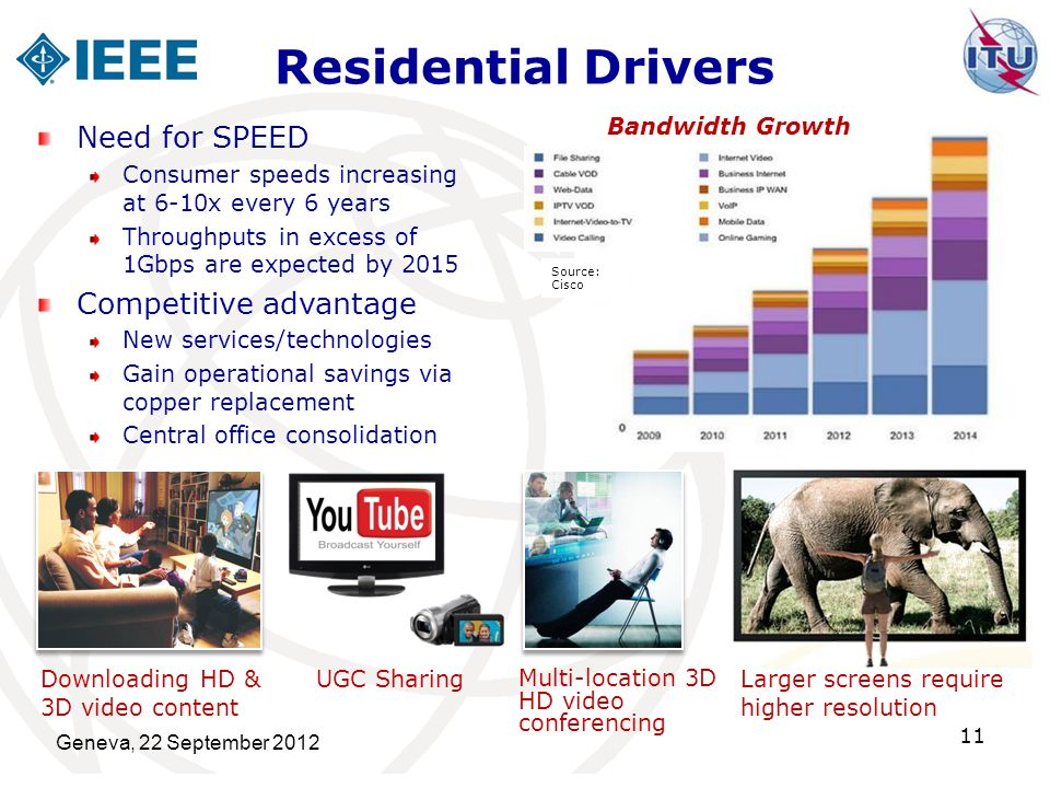 Residential Drivers Geneva, 22 September 2012 11 Need for SPEED Consumer speeds increasing at 6-10x every 6 years Throughputs in excess of 1Gbps are e