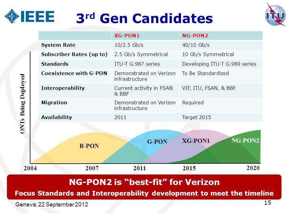 3 rd Gen Candidates Geneva, 22 September 2012 15 B-PON 2004 2011 2020 ONTs Being Deployed 2007 2015 NG-PON2 XG-PON1 G-PON NG-PON2 is best-fit for Veri