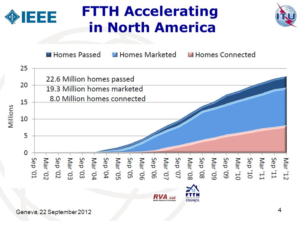 FTTH Accelerating in North America Geneva, 22 September 2012 4