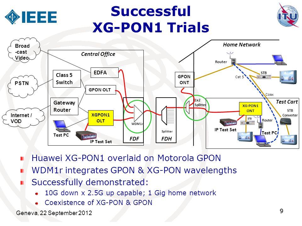 Successful XG-PON1 Trials Huawei XG-PON1 overlaid on Motorola GPON WDM1r integrates GPON & XG-PON wavelengths Successfully demonstrated: 10G down x 2.