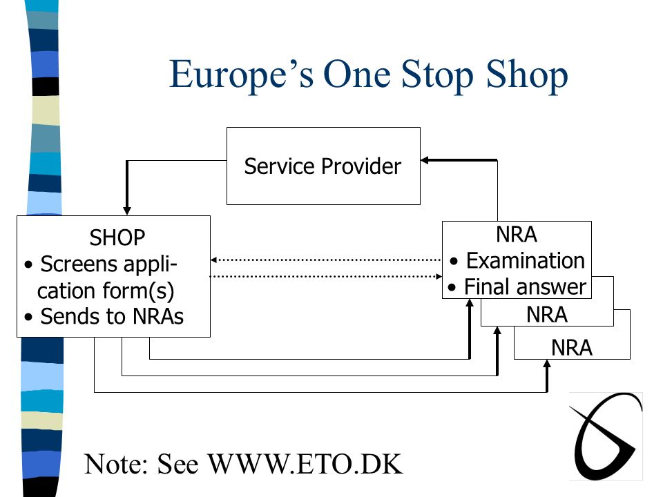 The One Stop Shop Concept n Uphold National Sovereignty While: n Providing Access to Licensing Data n For Each Country in a Region n Via a Single URL