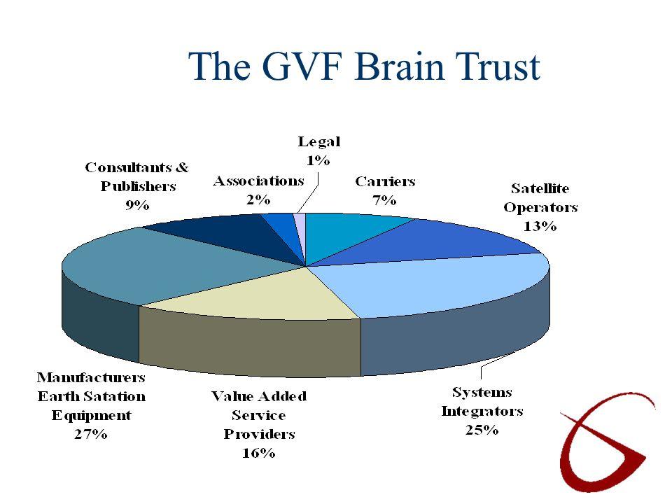 The GVF Brain Trust