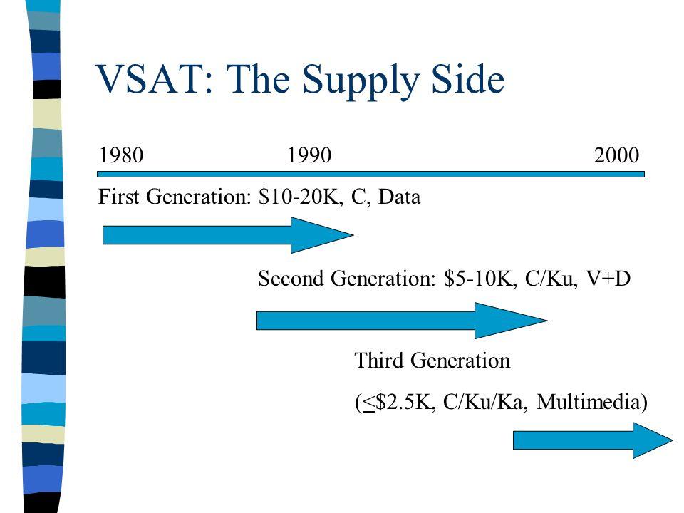 VSAT: The Supply Side 1980 1990 2000 First Generation: $10-20K, C, Data Second Generation: $5-10K, C/Ku, V+D Third Generation (<$2.5K, C/Ku/Ka, Multimedia)