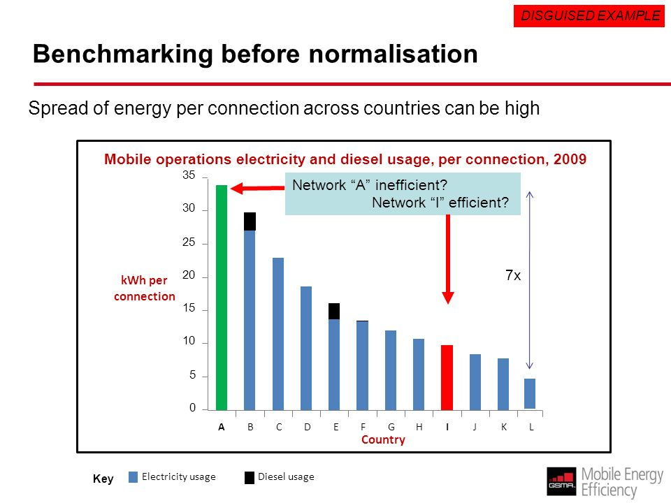 Benchmarking before normalisation Mobile operations electricity and diesel usage, per connection, 2009 ABCDEFGHIJKL kWh per connection Country 0 5 10 15 20 25 30 35 7x Diesel usage Electricity usage Key Spread of energy per connection across countries can be high DISGUISED EXAMPLE Network A inefficient.