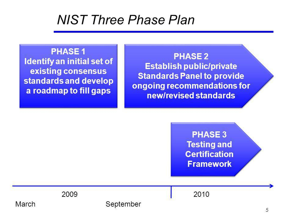 NIST Three Phase Plan 5 PHASE 1 Identify an initial set of existing consensus standards and develop a roadmap to fill gaps PHASE 1 Identify an initial set of existing consensus standards and develop a roadmap to fill gaps PHASE 2 Establish public/private Standards Panel to provide ongoing recommendations for new/revised standards PHASE 2 Establish public/private Standards Panel to provide ongoing recommendations for new/revised standards PHASE 3 Testing and Certification Framework PHASE 3 Testing and Certification Framework MarchSeptember 20092010