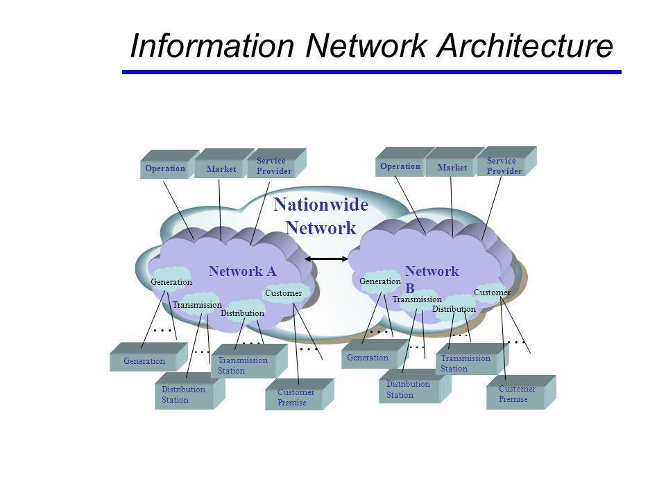 End of Phase 1: September 2009 Smart Grid Interoperability Standards Framework Release 1.0 9
