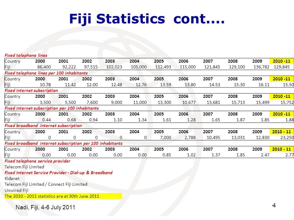 Fiji Statistics cont.... Nadi, Fiji, 4-6 July 2011 4 Fixed telephone lines Country20002001200220032004200520062007200820092010 -11 Fiji 86,40092,22297