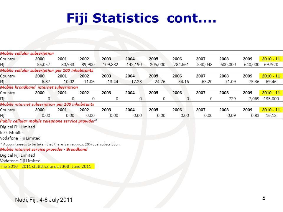 Fiji Statistics cont.... Nadi, Fiji, 4-6 July 2011 5 Mobile cellular subscription Country20002001200220032004200520062007200820092010 - 11 Fiji 55,057