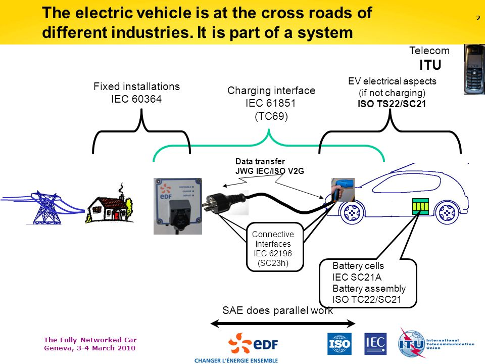 The Fully Networked Car Geneva, 3-4 March The electric vehicle is at the cross roads of different industries.