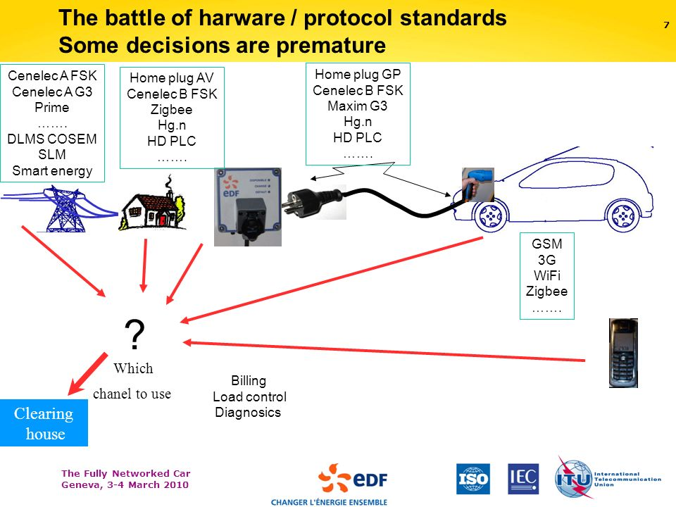 The Fully Networked Car Geneva, 3-4 March The battle of harware / protocol standards Some decisions are premature Clearing house Home plug GP Cenelec B FSK Maxim G3 Hg.n HD PLC …….