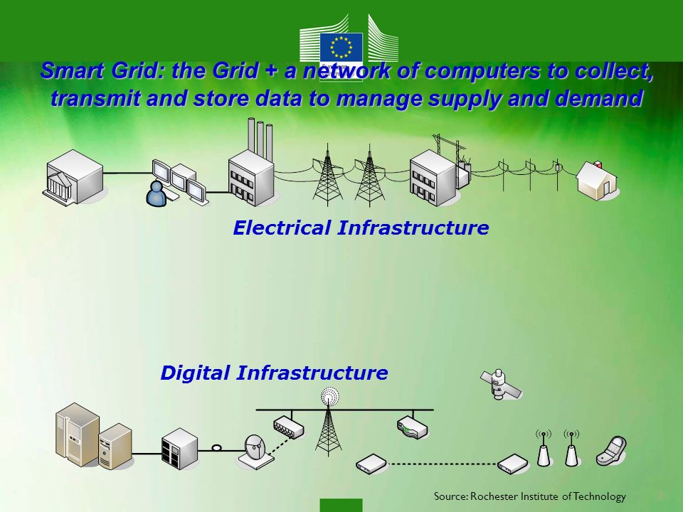 Smart Grid: the Grid + a network of computers to collect, transmit and store data to manage supply and demand Electrical Infrastructure Digital Infrastructure 3 Source: Rochester Institute of Technology