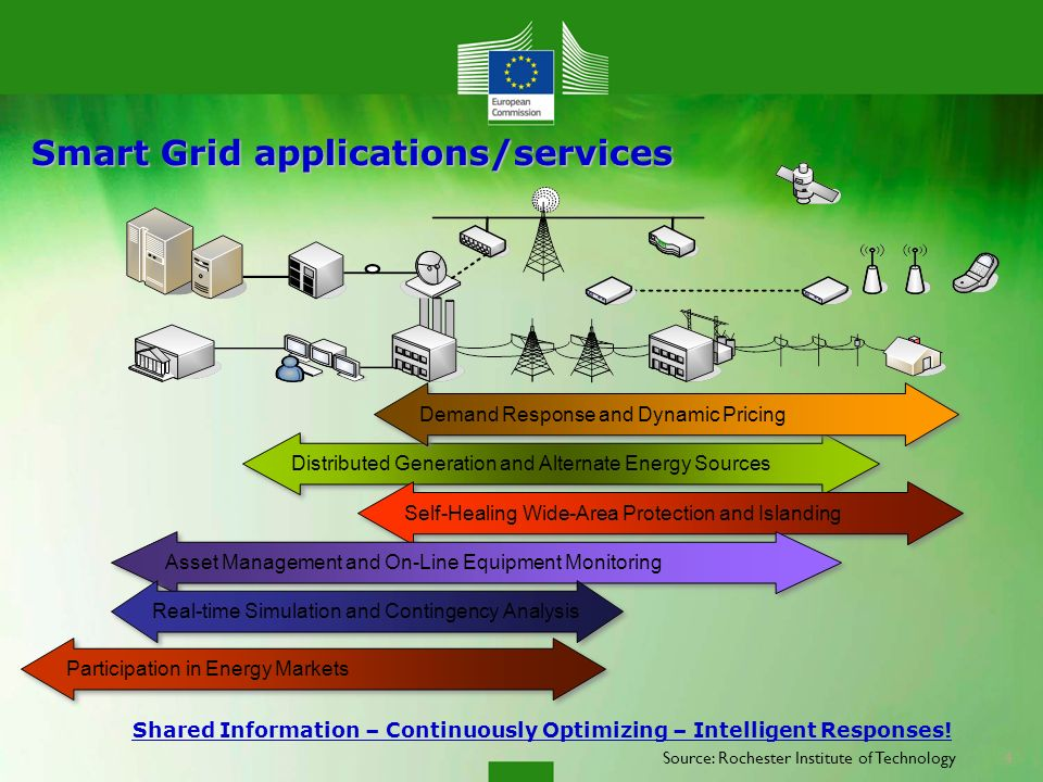 Smart Grid applications/services Distributed Generation and Alternate Energy Sources Self-Healing Wide-Area Protection and Islanding Asset Management and On-Line Equipment Monitoring Demand Response and Dynamic Pricing Participation in Energy Markets Shared Information – Continuously Optimizing – Intelligent Responses.