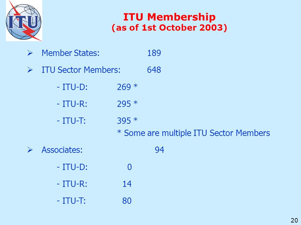 20 ITU Membership (as of 1st October 2003) Member States:189 ITU Sector Members:648 - ITU-D:269 * - ITU-R:295 * - ITU-T:395 * * Some are multiple ITU Sector Members Associates: 94 - ITU-D: 0 - ITU-R: 14 - ITU-T: 80